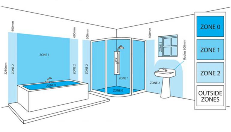 Understanding ip ratings and bathroom zones tap warehouse for Bathroom zones ip rating